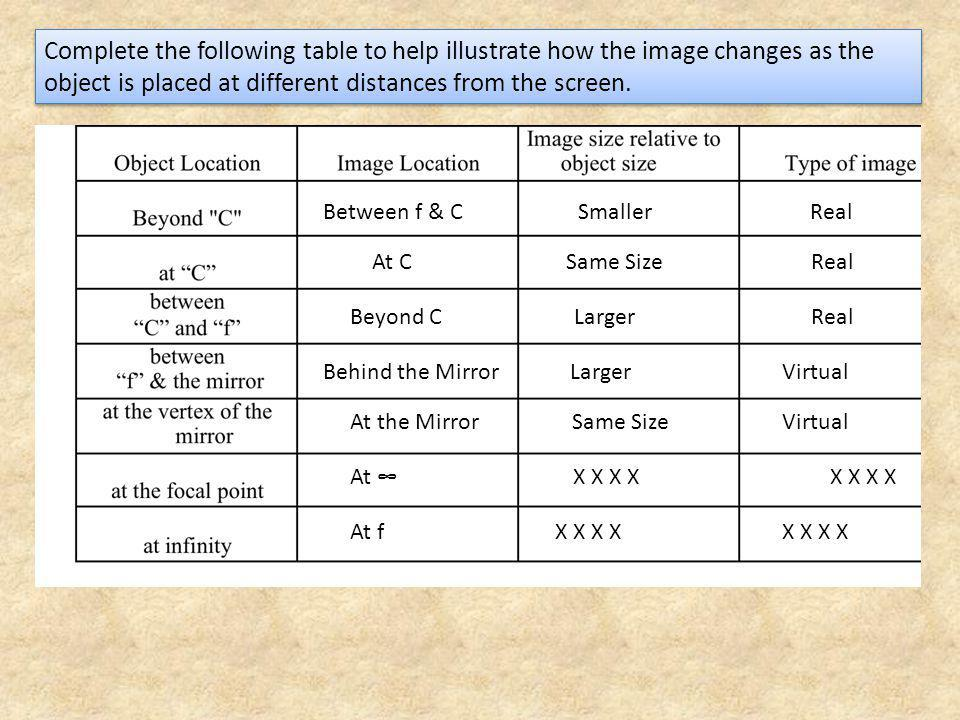 Complete the following table to help illustrate how the image changes as the object is placed at different distances from the screen.
