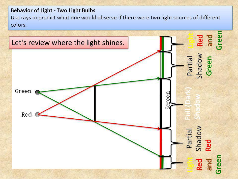 Let's review where the light shines.