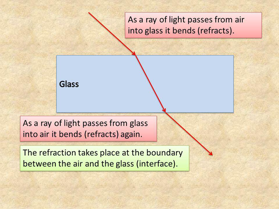 As a ray of light passes from air into glass it bends (refracts).