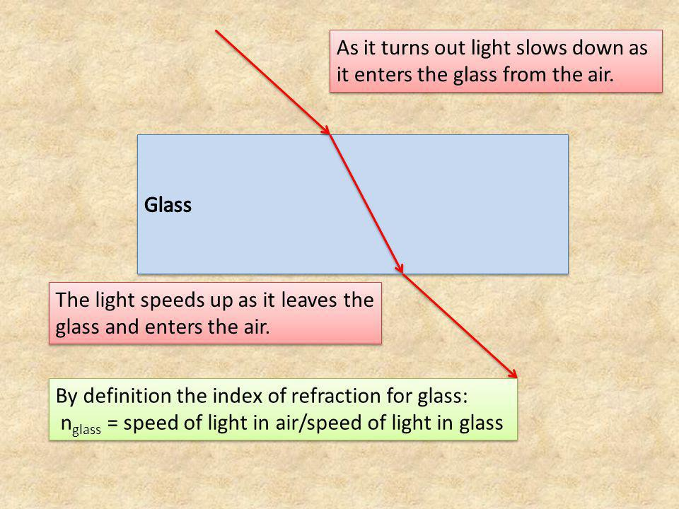 As it turns out light slows down as it enters the glass from the air.