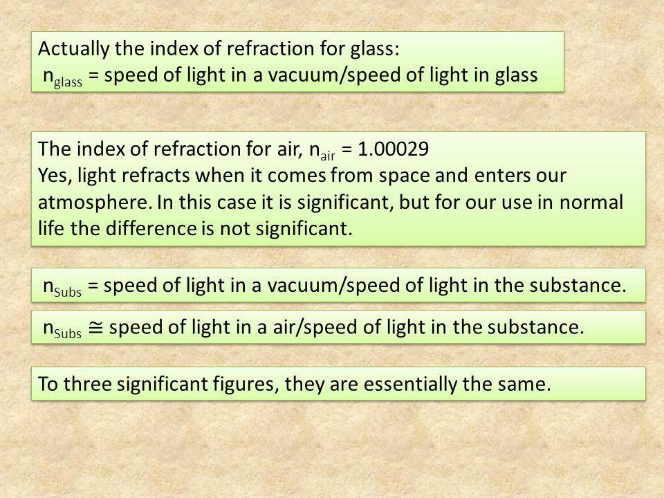 Actually the index of refraction for glass: