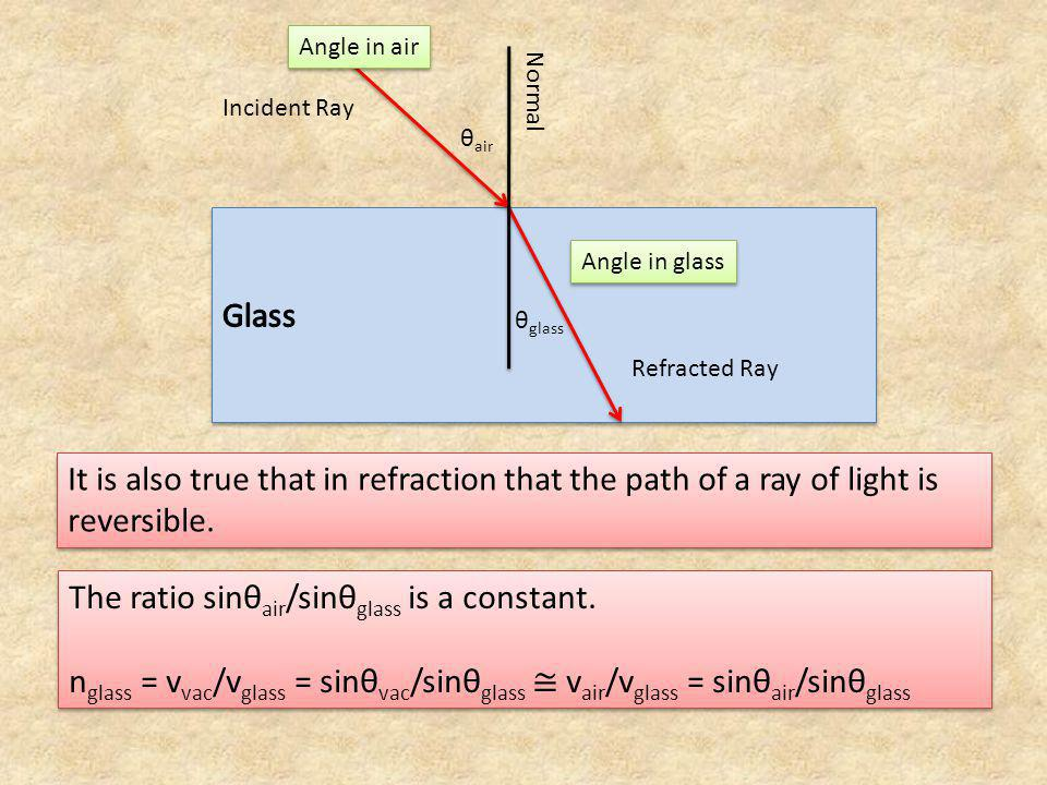 The ratio sinθair/sinθglass is a constant.
