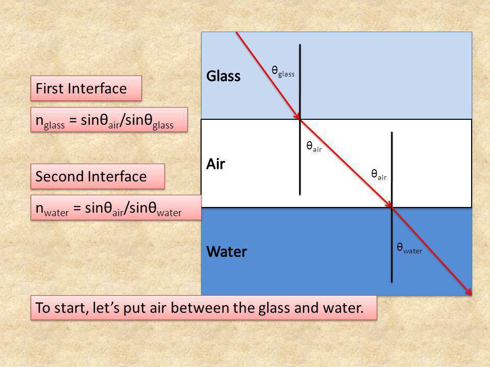 nglass = sinθair/sinθglass