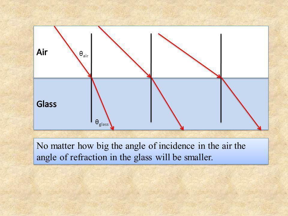 Air θair. Glass. θglass.