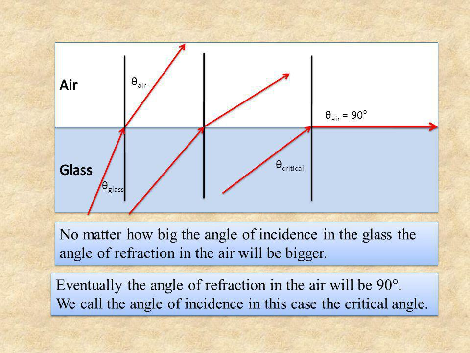 Eventually the angle of refraction in the air will be 90°.