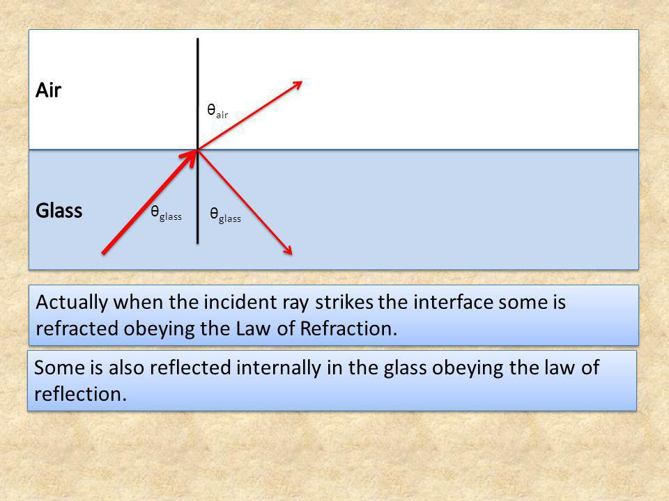 Air θair. Glass. θglass. θglass. Actually when the incident ray strikes the interface some is refracted obeying the Law of Refraction.