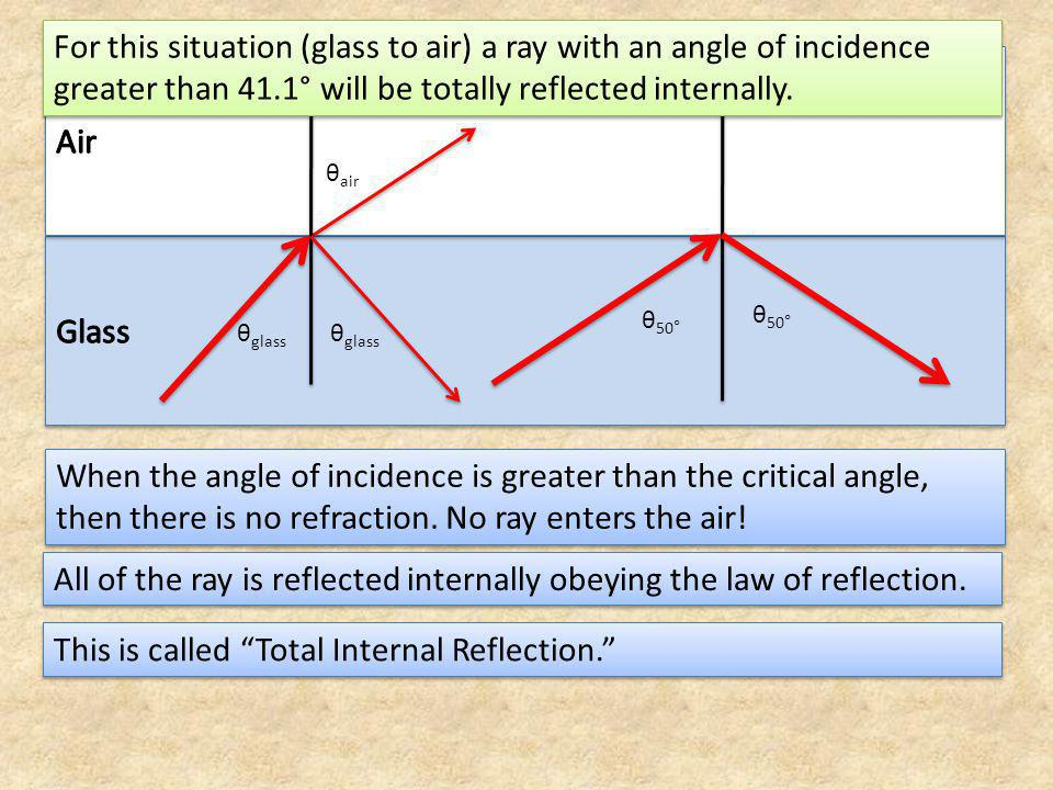 All of the ray is reflected internally obeying the law of reflection.