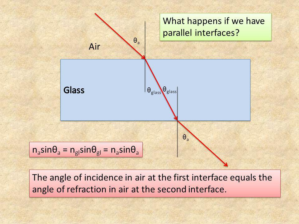 What happens if we have parallel interfaces