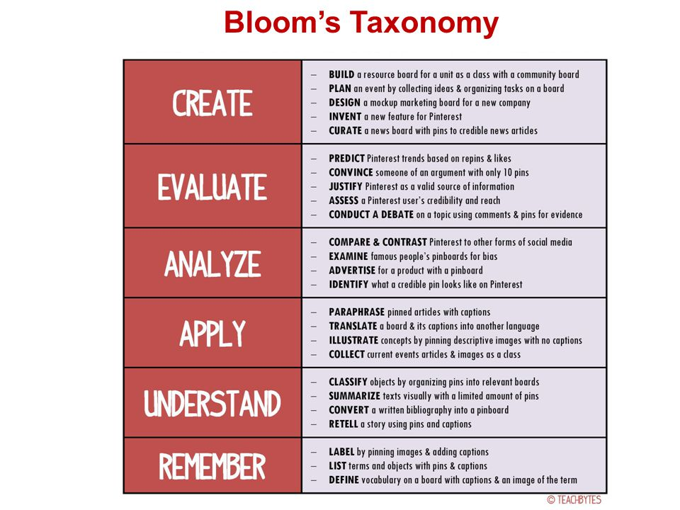 Bloom's Taxonomy Example 3.