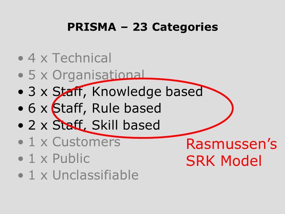 Rasmussen's SRK Model 4 x Technical 5 x Organisational