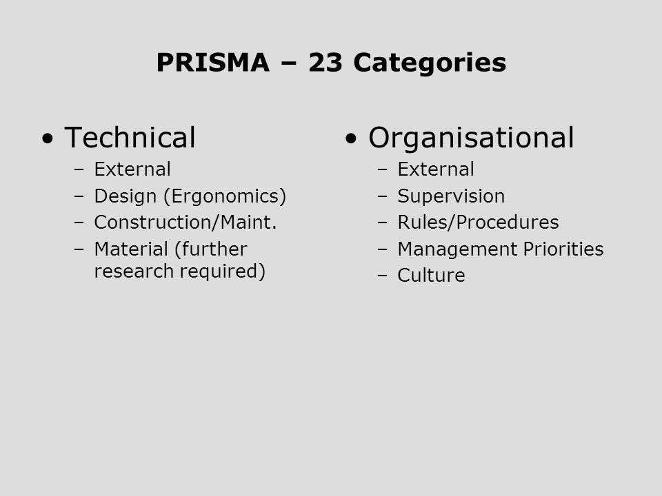 Technical Organisational PRISMA – 23 Categories External