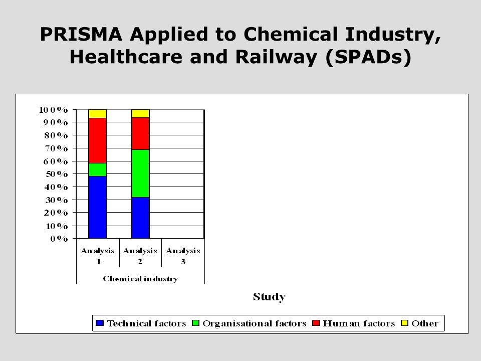 PRISMA Applied to Chemical Industry, Healthcare and Railway (SPADs)