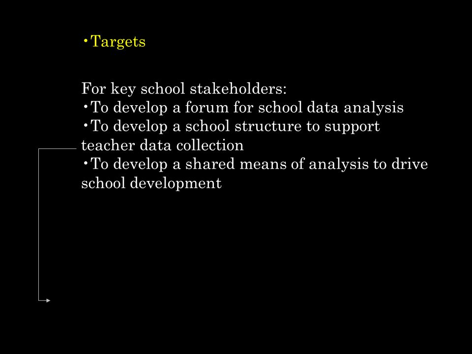 Targets For key school stakeholders: To develop a forum for school data analysis. To develop a school structure to support teacher data collection.