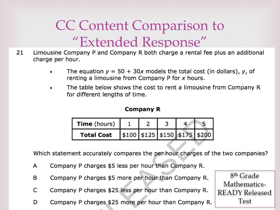 CC Content Comparison to Extended Response
