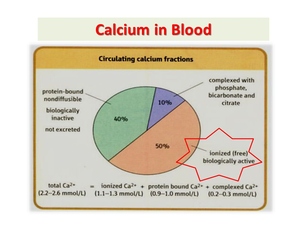 Calcium in Blood The ionized fraction is the biologically active fraction