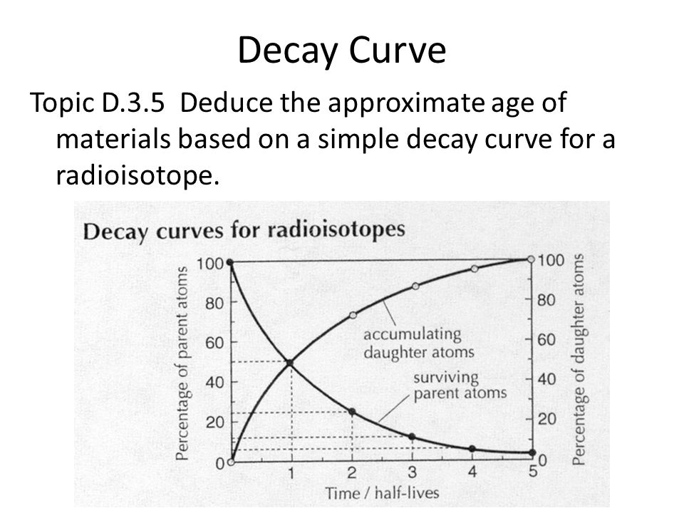 Decay Curve Topic D.3.5 Deduce the approximate age of materials based on a simple decay curve for a radioisotope.