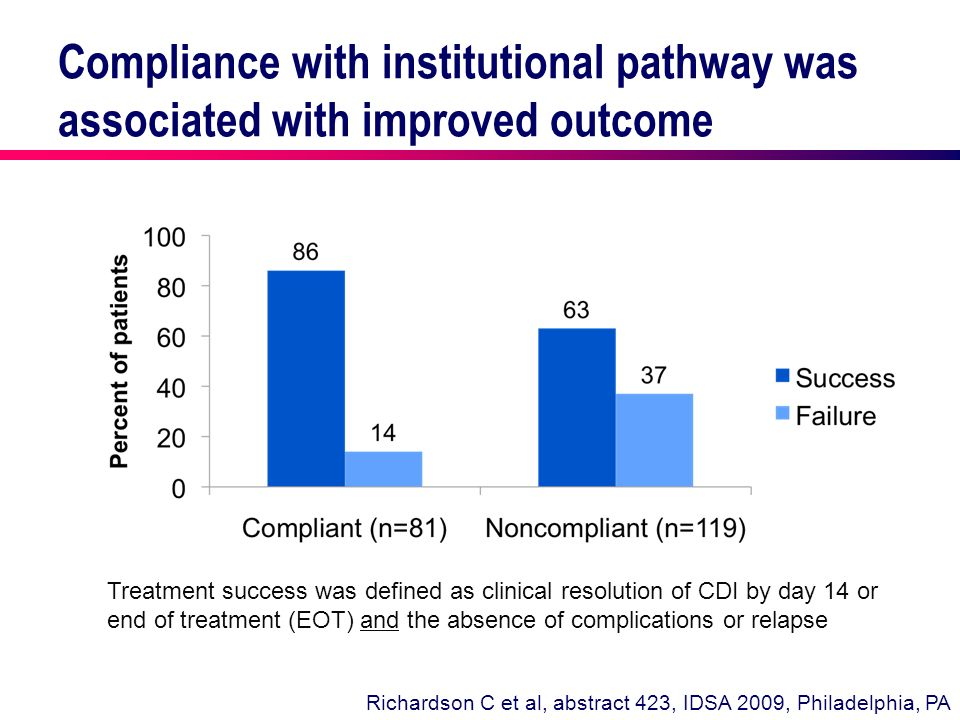 Compliance with institutional pathway was associated with improved outcome