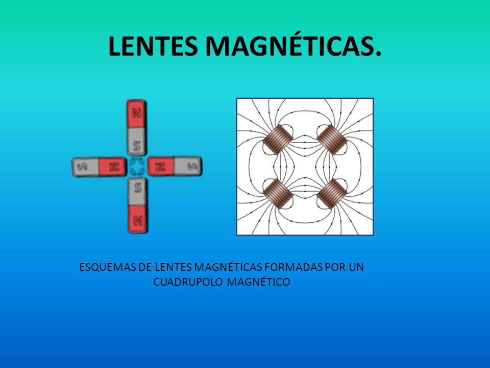 ESQUEMAS DE LENTES MAGNÉTICAS FORMADAS POR UN CUADRUPOLO MAGNÉTICO