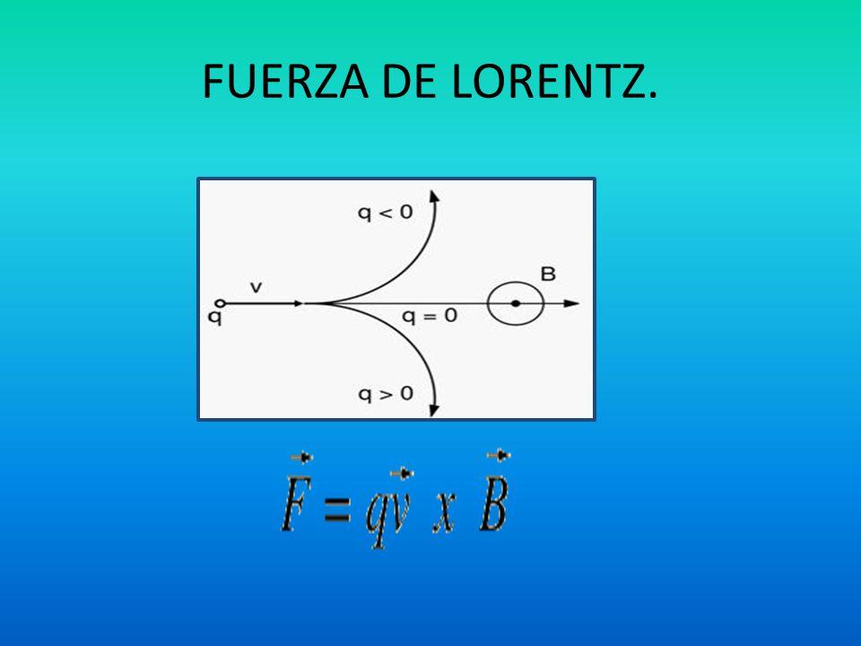 FUERZA DE LORENTZ.