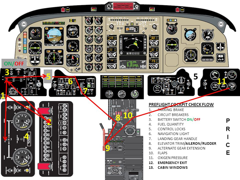 3 5 5 6 11 7 1 10 8 2 4 9 ON/OFF PRICE PREFLIGHT COCKPIT CHECK FLOW