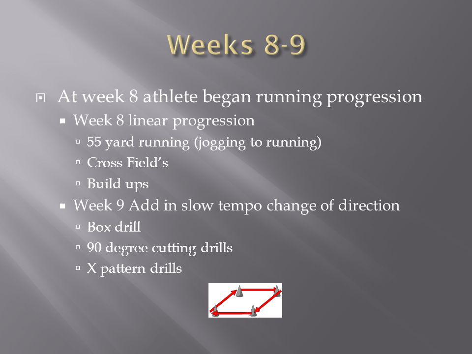 Weeks 8-9 At week 8 athlete began running progression