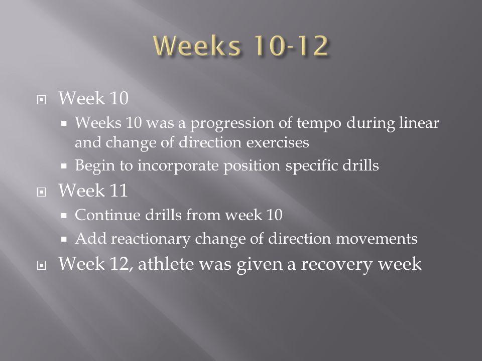 Weeks 10-12 Week 10 Week 11 Week 12, athlete was given a recovery week