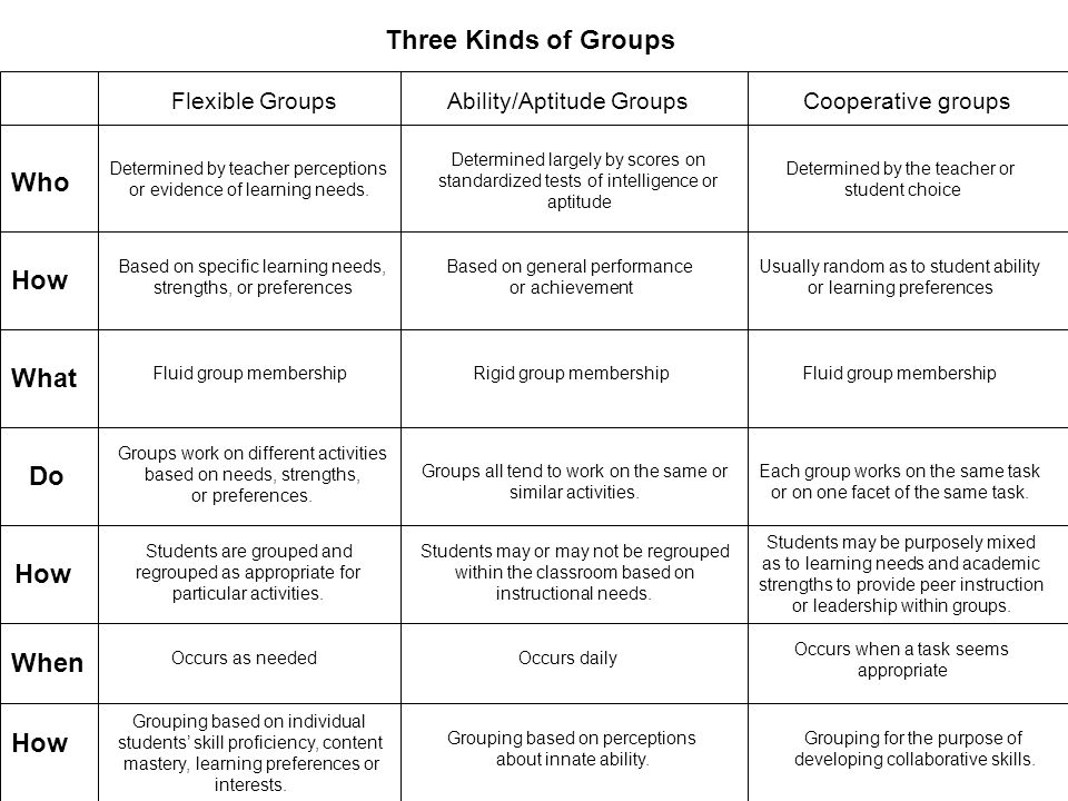 Three Kinds of Groups Who How What Do How When How Flexible Groups