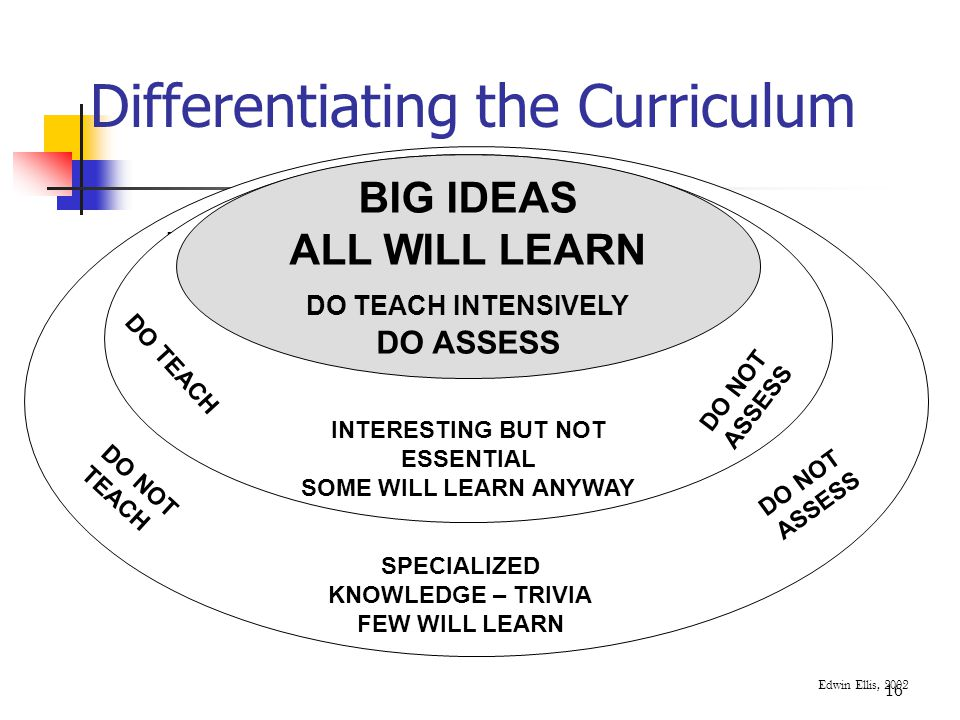 Differentiating the Curriculum