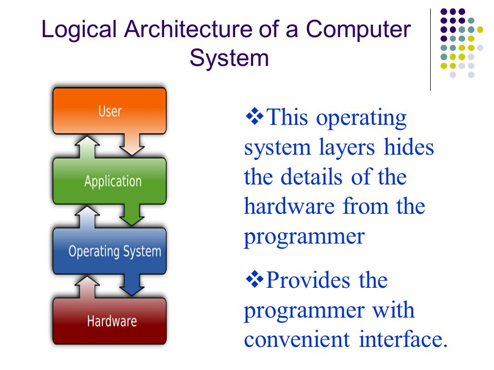 Logical Architecture of a Computer System