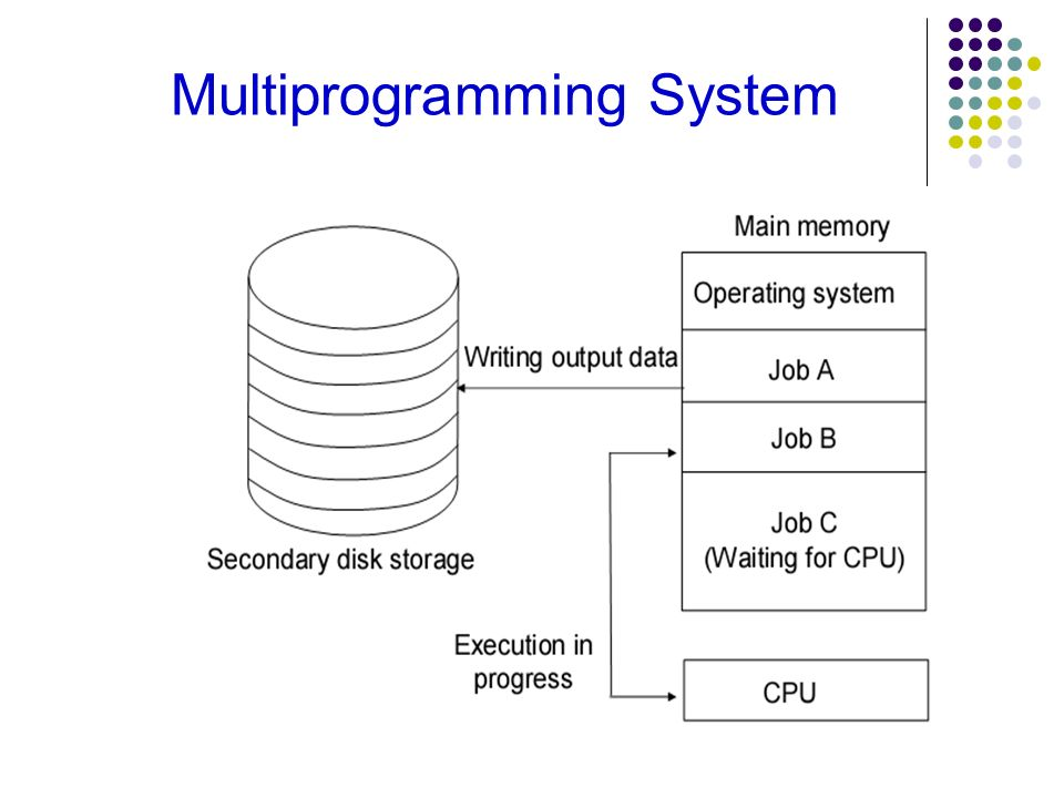 Multiprogramming System