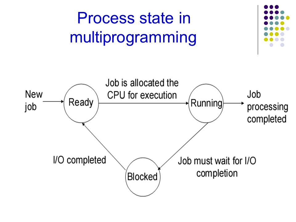 Process state in multiprogramming