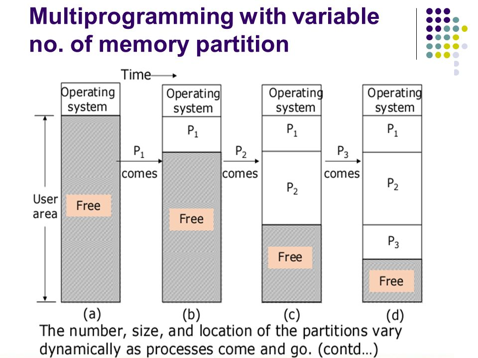 Multiprogramming with variable no. of memory partition