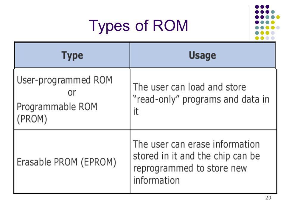 Types of ROM 20