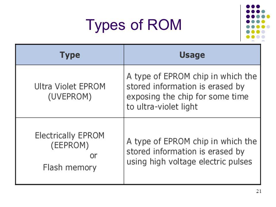 Types of ROM 21