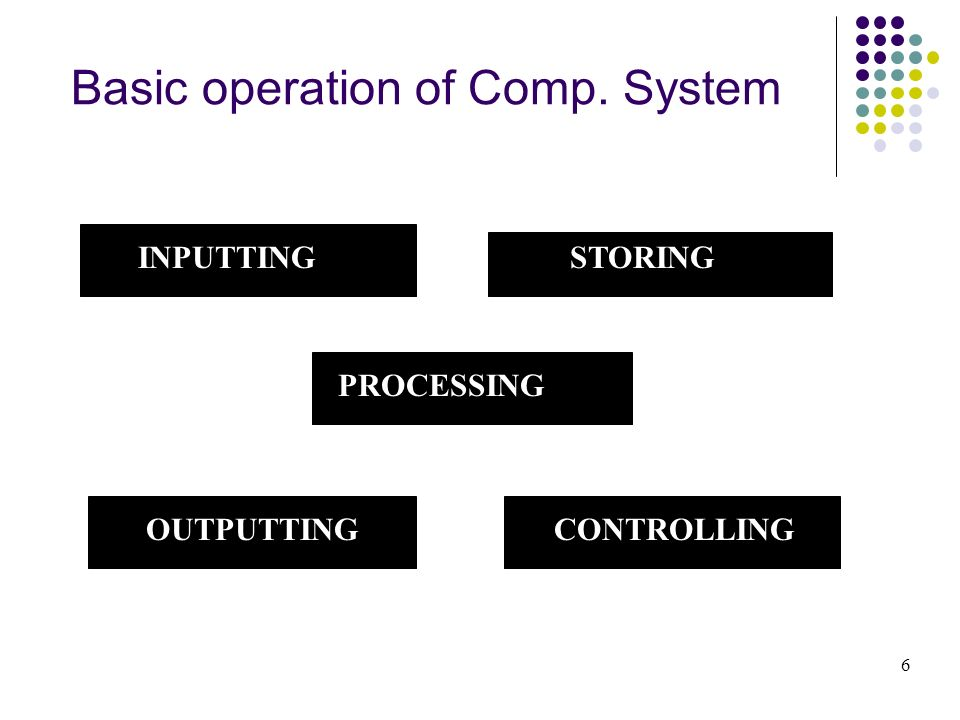 Basic operation of Comp. System