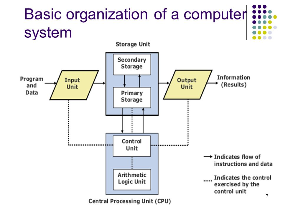 Basic organization of a computer system