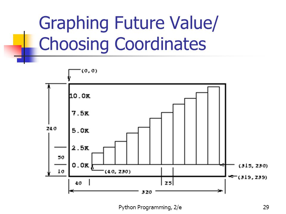 Graphing Future Value/ Choosing Coordinates