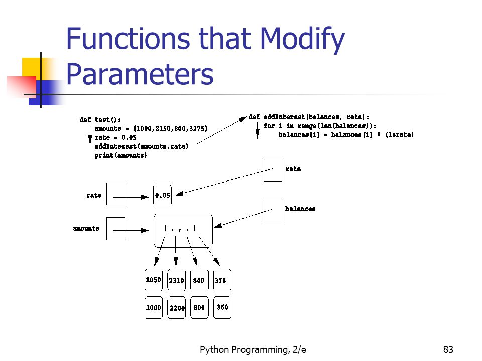 Functions that Modify Parameters