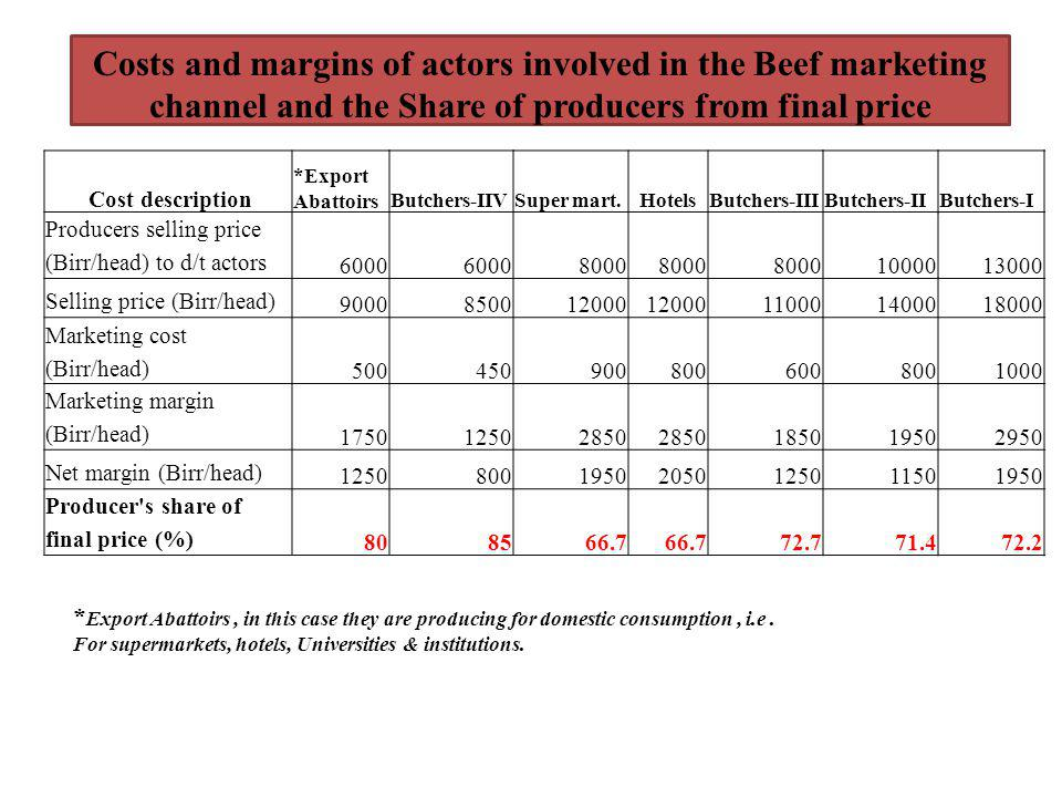 Costs and margins of actors involved in the Beef marketing channel and the Share of producers from final price