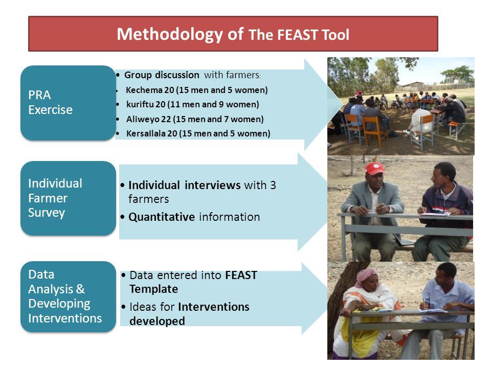 Methodology of The FEAST Tool