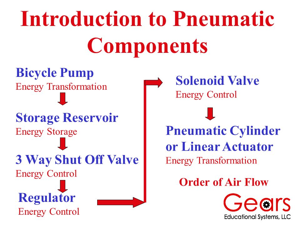 Introduction to Pneumatic Components