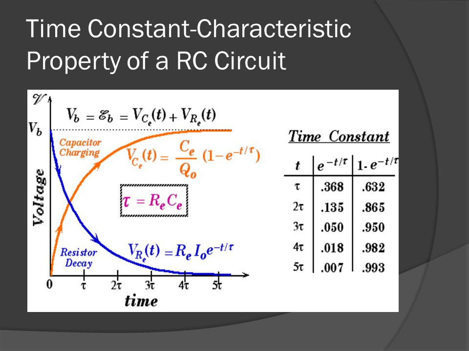 Time Constant-Characteristic Property of a RC Circuit