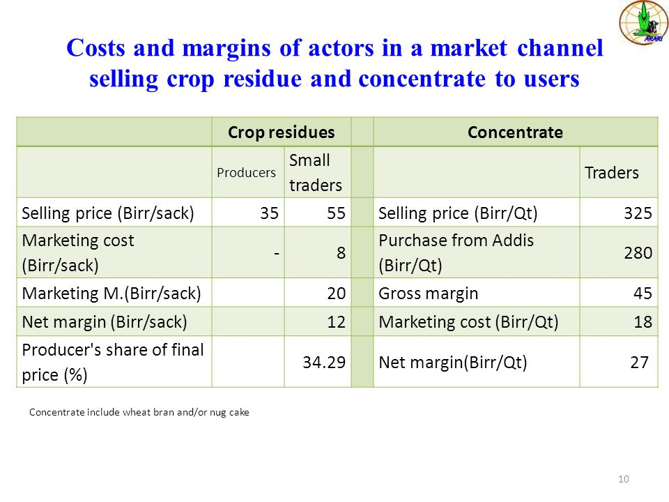Costs and margins of actors in a market channel selling crop residue and concentrate to users