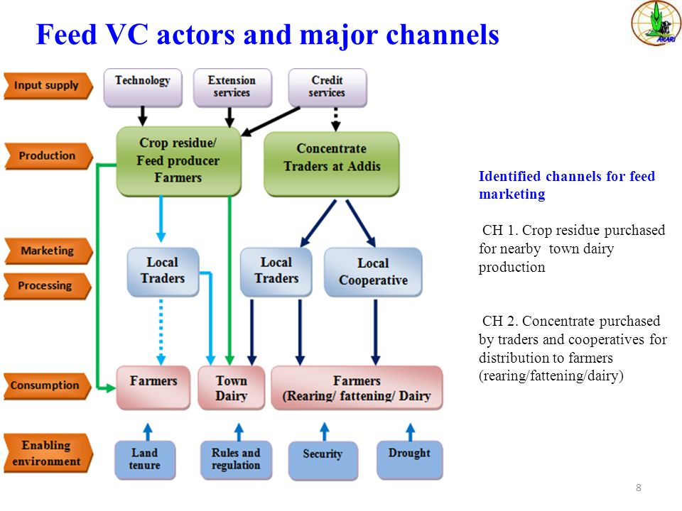 Feed VC actors and major channels
