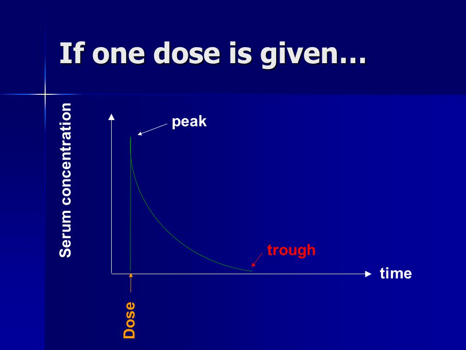 If one dose is given… peak Serum concentration trough time Dose