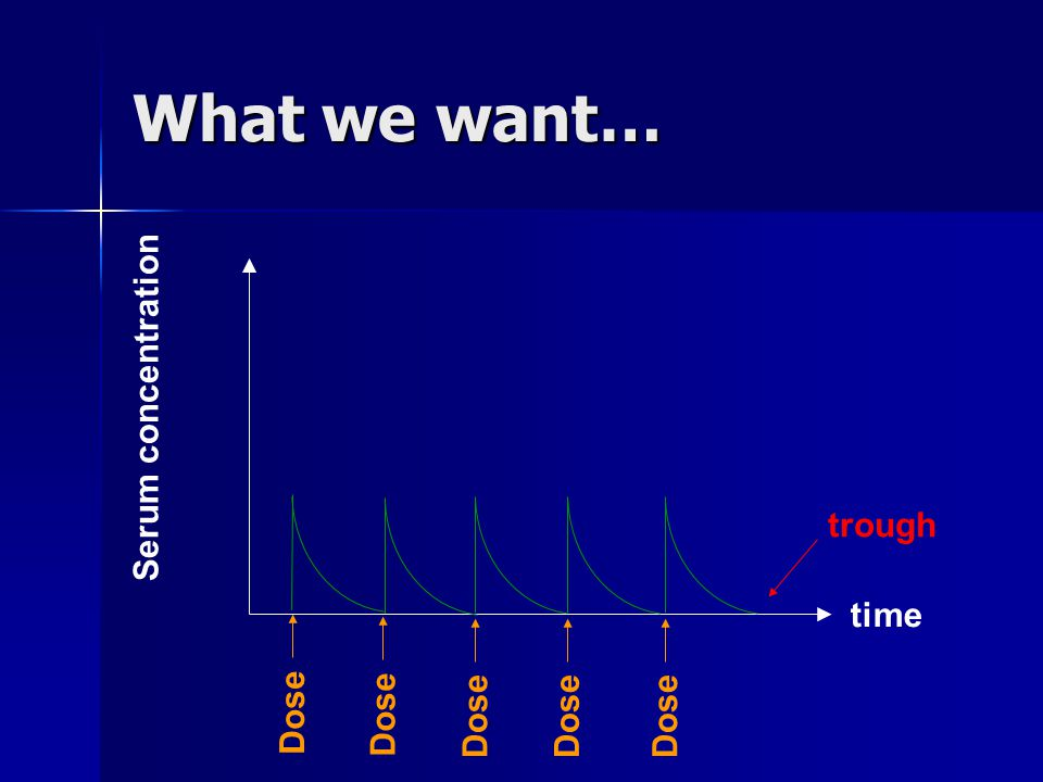 What we want… Serum concentration trough time Dose Dose Dose Dose Dose