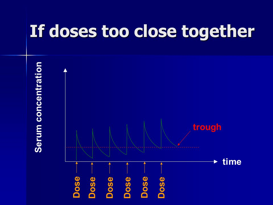 If doses too close together
