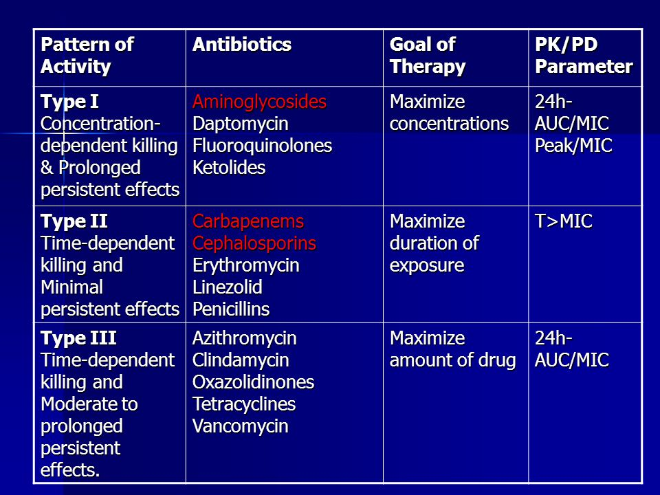 Pattern of Activity Antibiotics. Goal of Therapy. PK/PD Parameter. Type I Concentration-dependent killing & Prolonged persistent effects.
