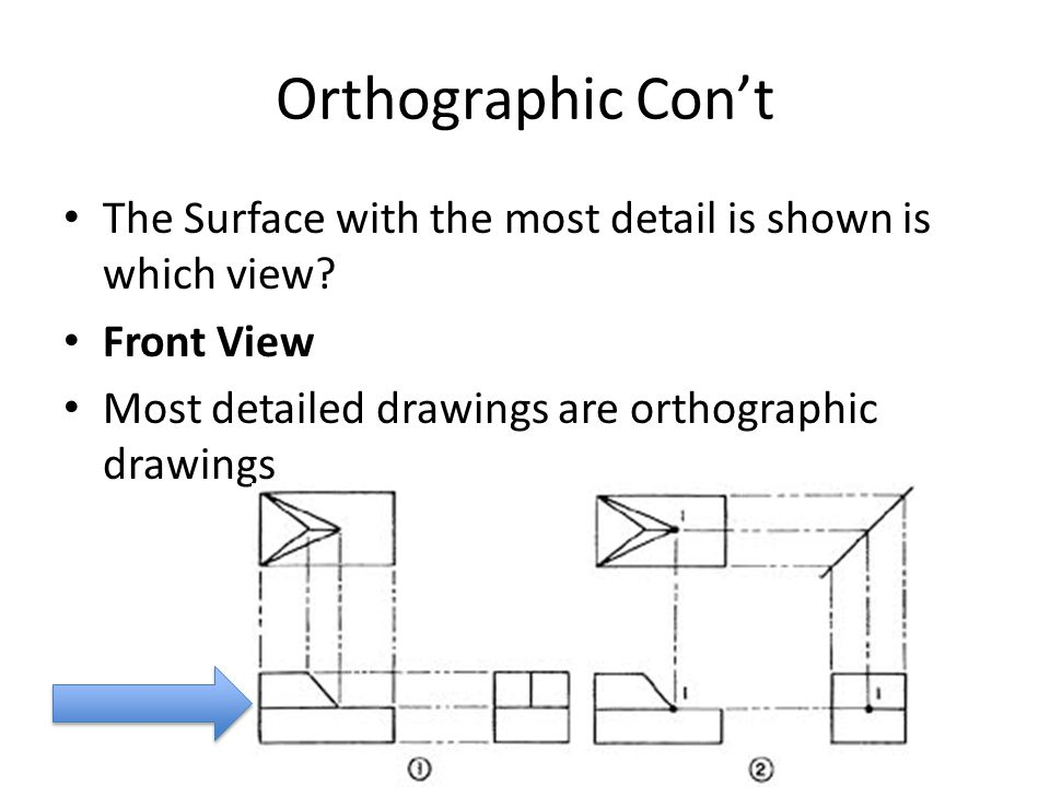 Orthographic Con't The Surface with the most detail is shown is which view.