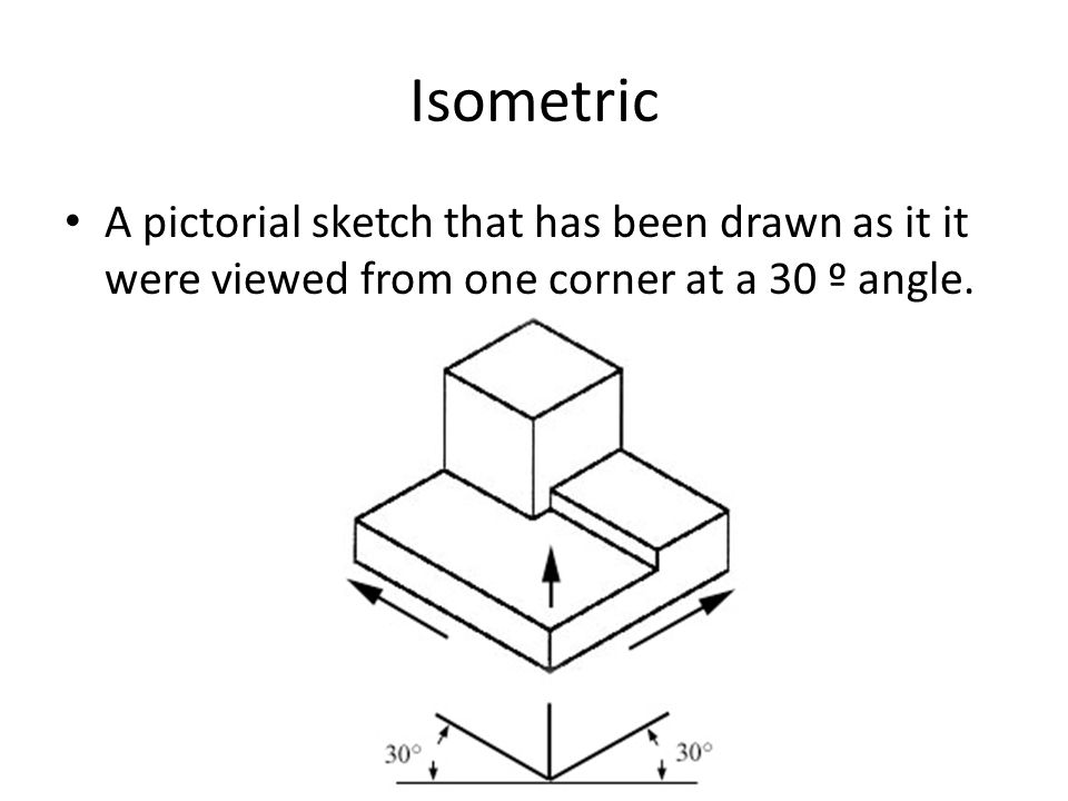 Isometric A pictorial sketch that has been drawn as it it were viewed from one corner at a 30 º angle.